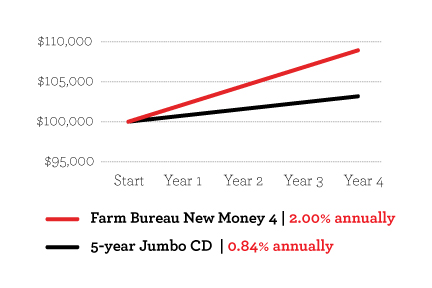 Fixed annuity compared to bank CD