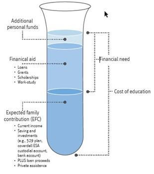 College Funding Beaker