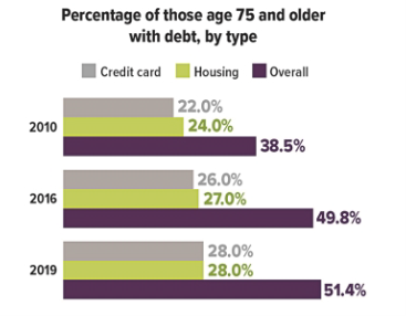 Debt over 75 Graph