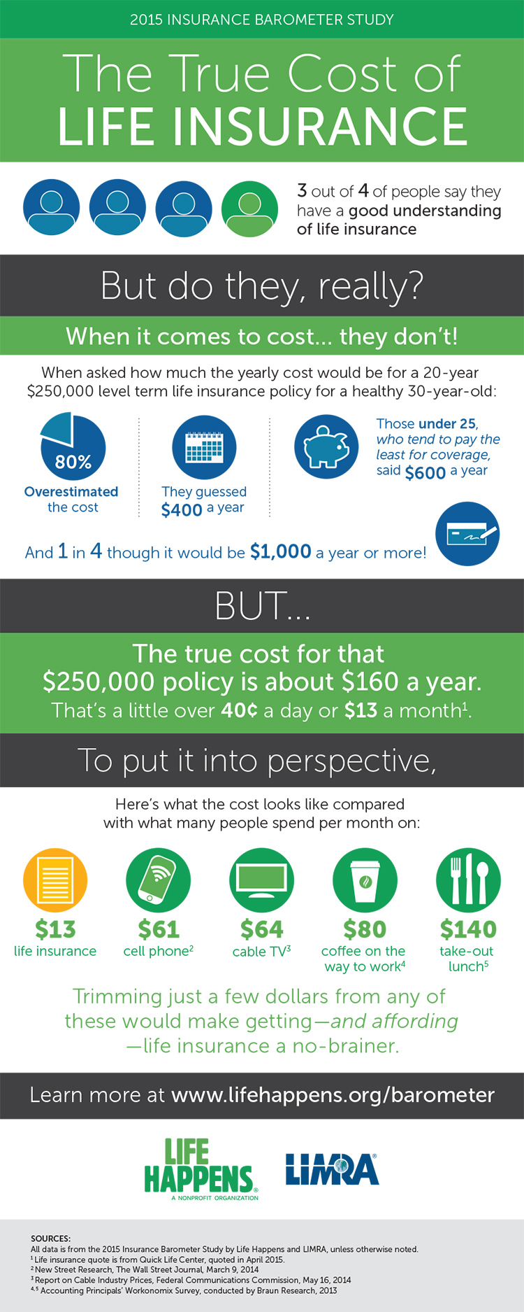 An infographic illustrating the true costs of life insurance