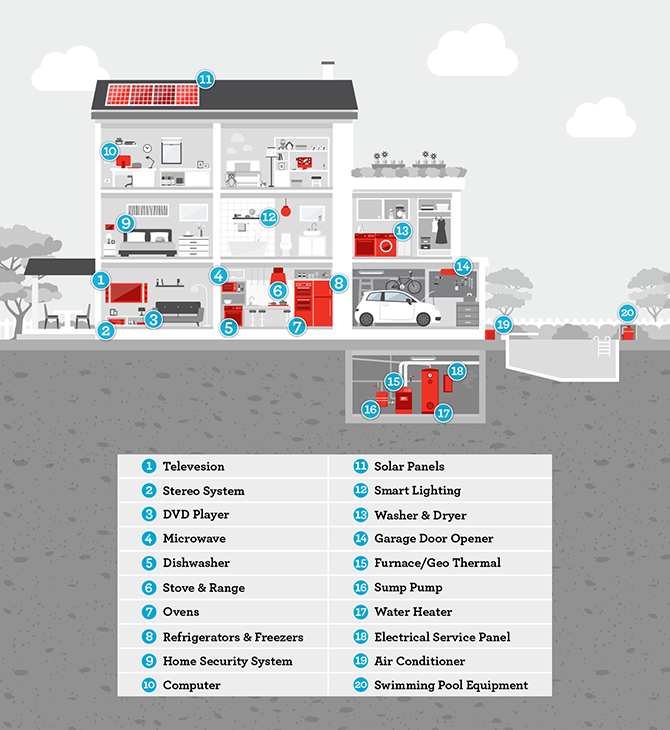 Infographic: Listing of appliances in a house