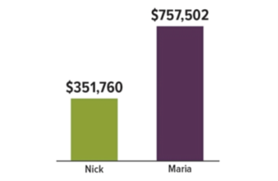 Graph showing Nick has approximately $350,000 and Maria has approximately $760,000