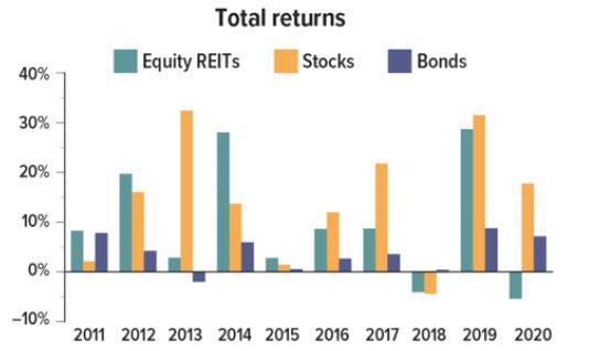 Total Returns