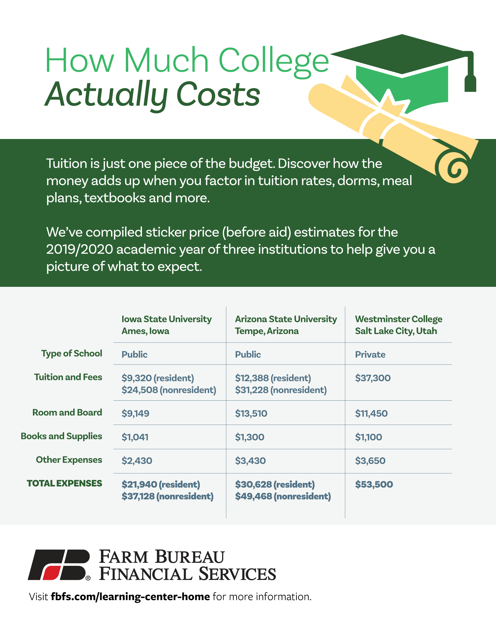 How Much Does College Cost (A Realistic Estimate) Infographic