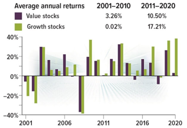 Value and Growth Stocks Chart